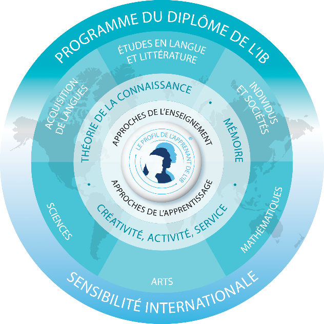 ©www.ibo.org/fr/digital-toolkit/logos-and-programme-models/